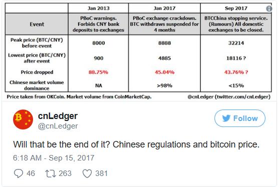 влияние китая биткоин