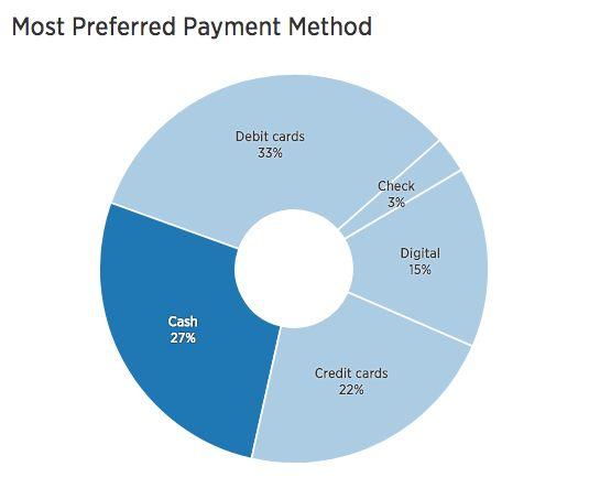 Исследование методы оплаты