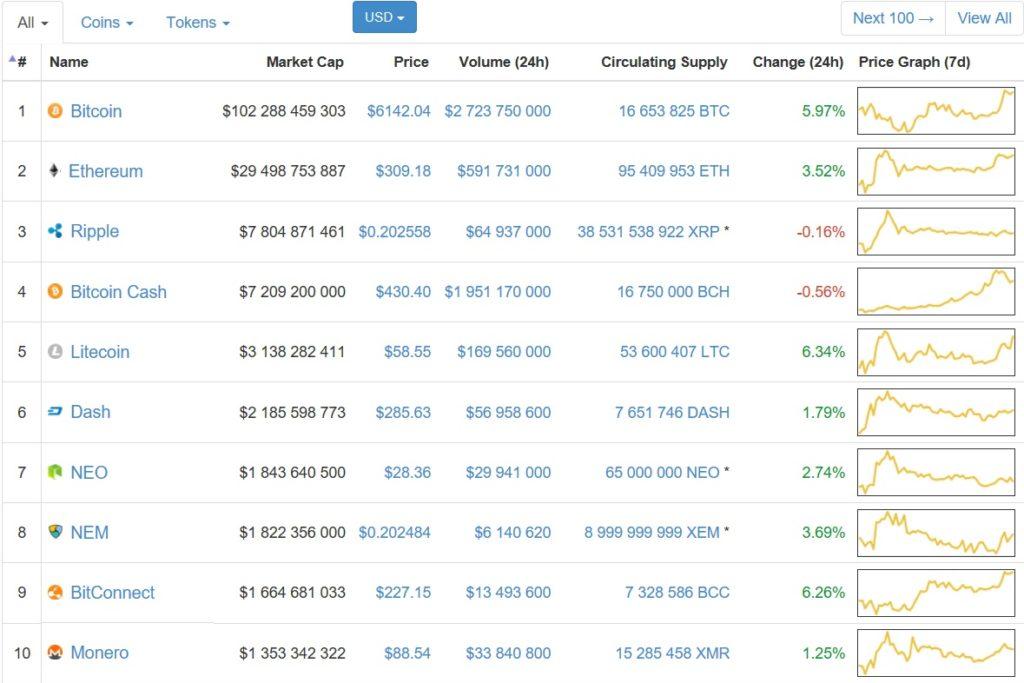 биткоин альткоины цена