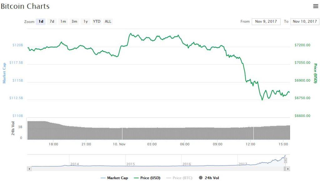 биткоин падение цены