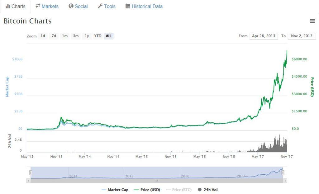 биткоин цена рост