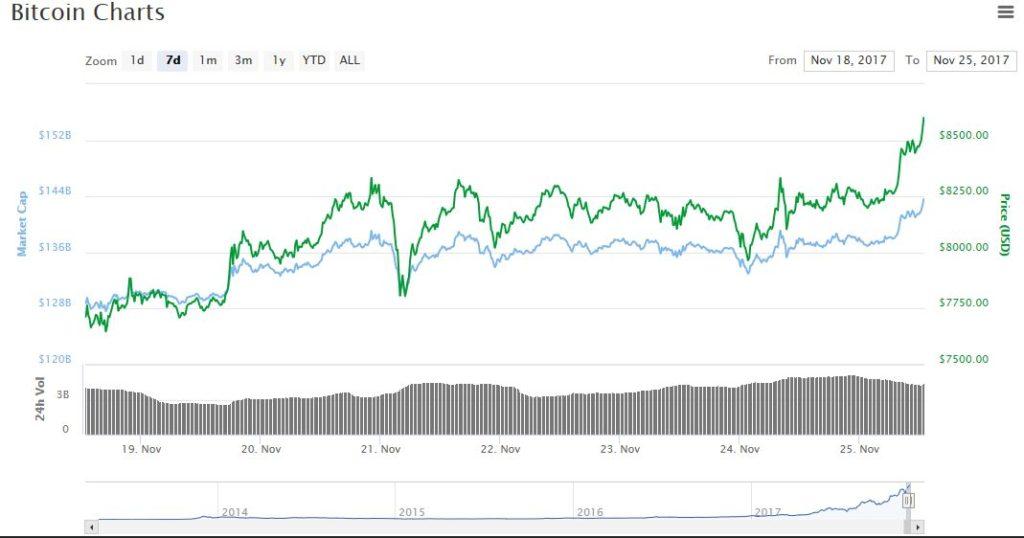 биткоин цена 8600