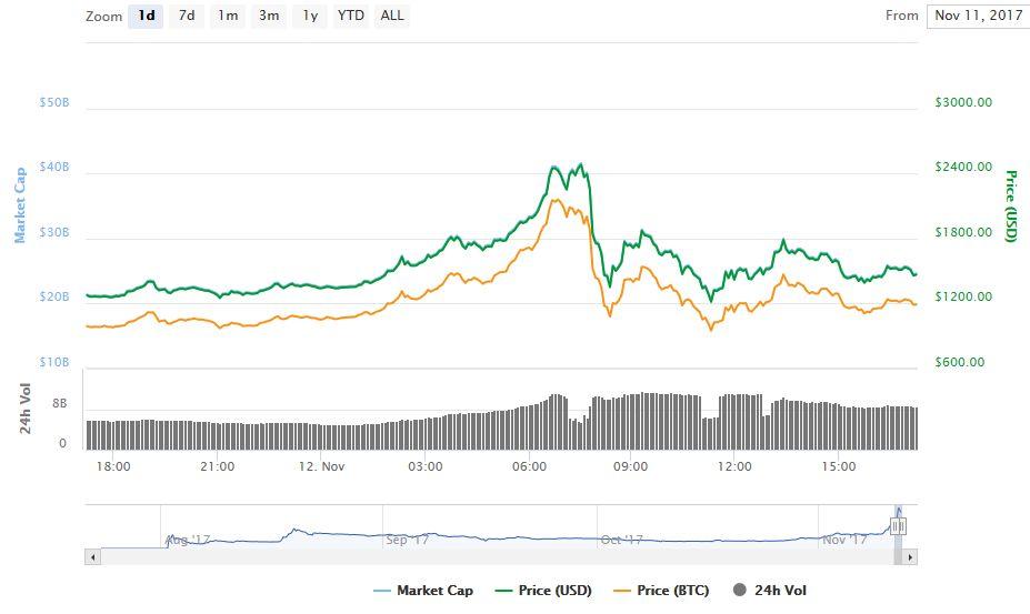 bitcoin cash цена