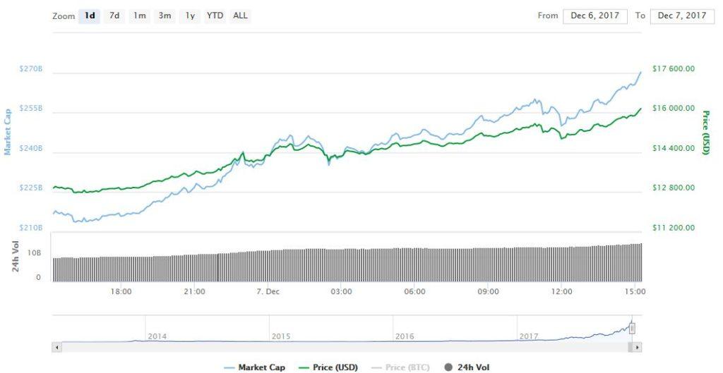 биткоин рост цены