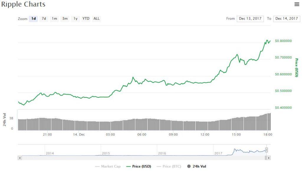 ripple рост цены
