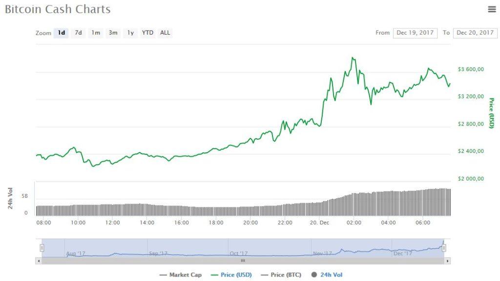 bitcoin cash рост цены
