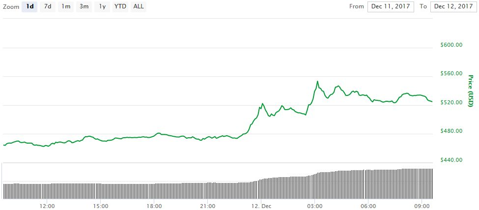 эфириум рост цены