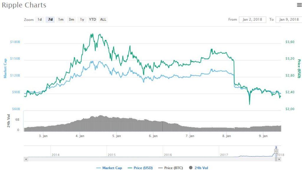Coinmarcetcap корейские биржи
