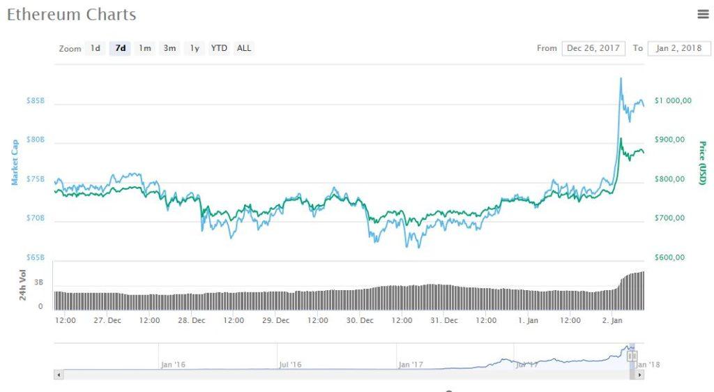 Ethereum превысил $900