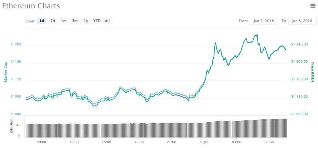 Ethereum цена