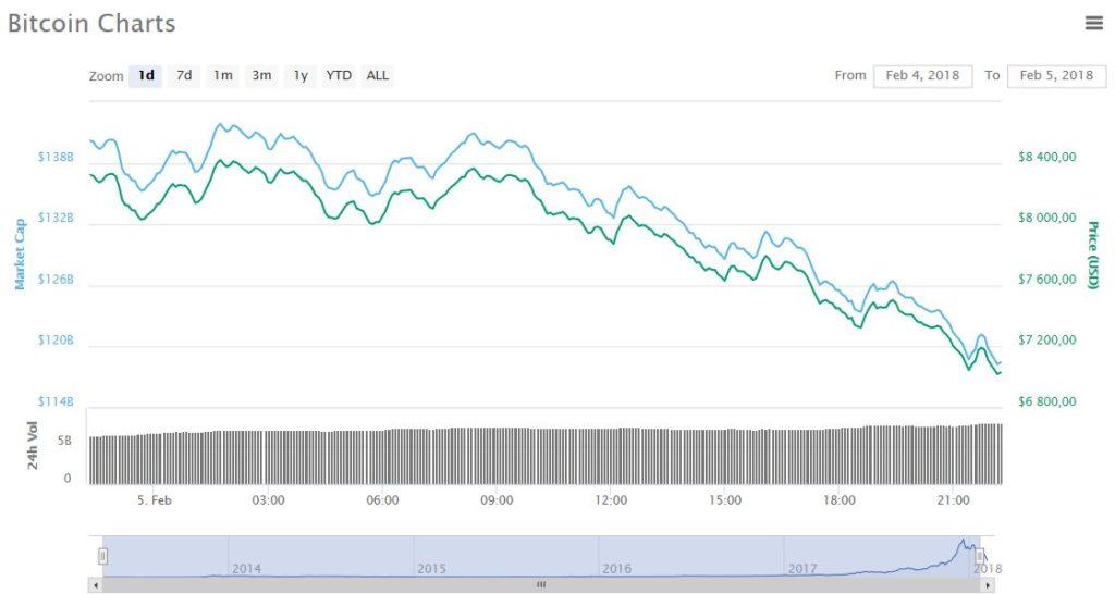 биткоин падение