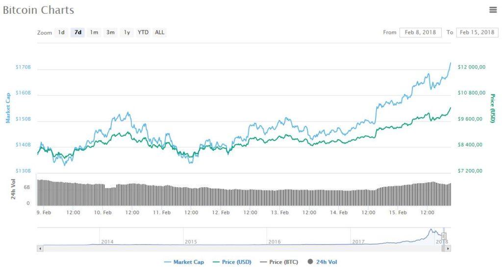 биткоин рост