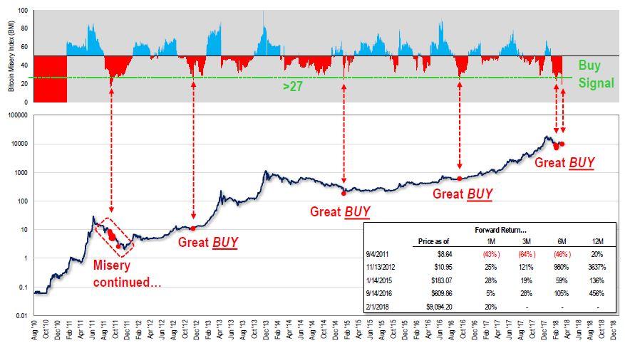 Том Ли создал индекс, определяющий лучшее время покупки/продажи биткоина