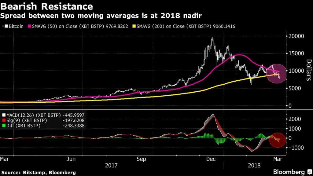 Аналитики прогнозируют падение биткоина до $2800