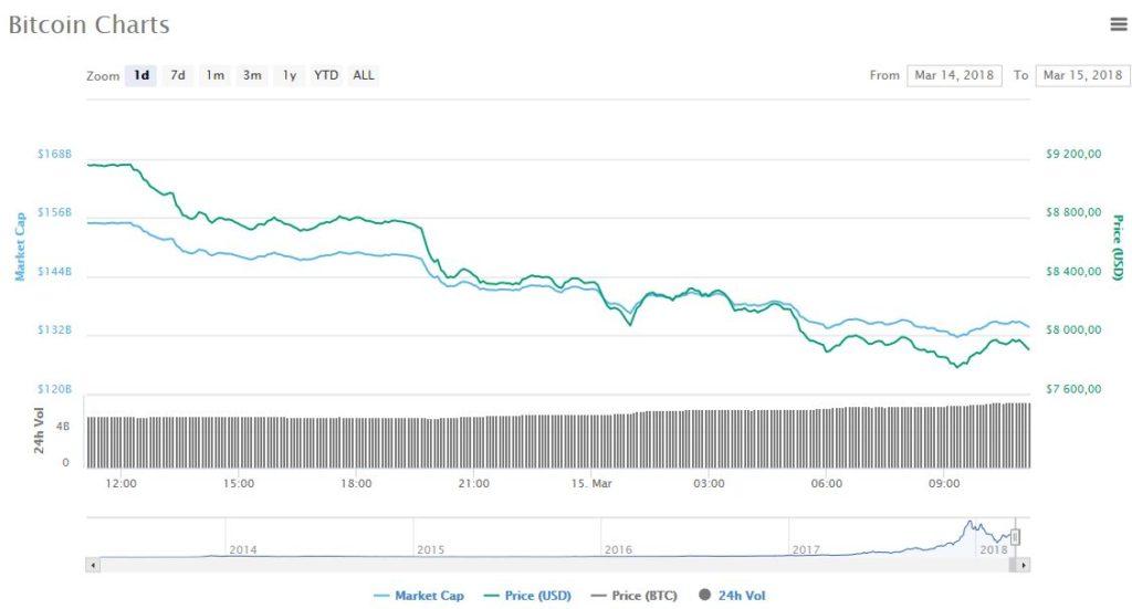 падение криптовалют