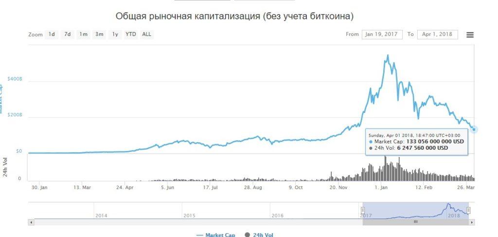 график капитализации криптовалют без учёта биткоина