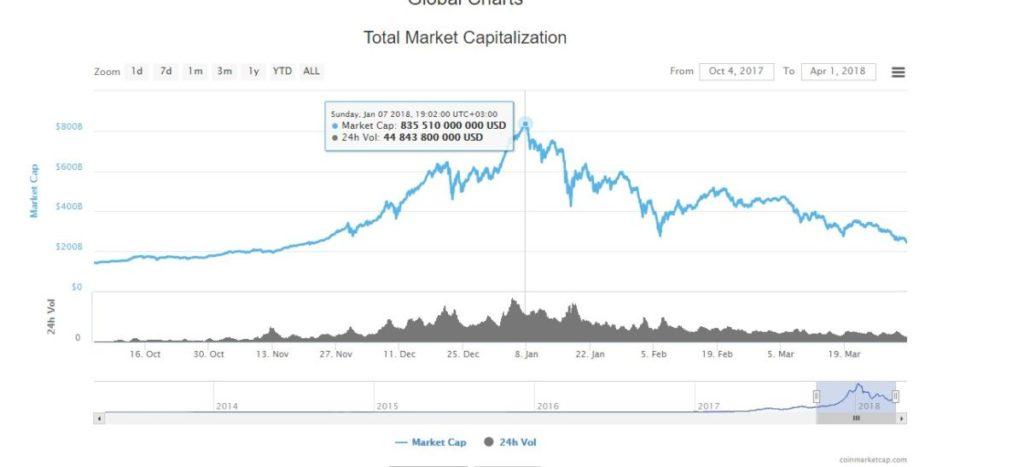 общаяя капитализация криптовалют