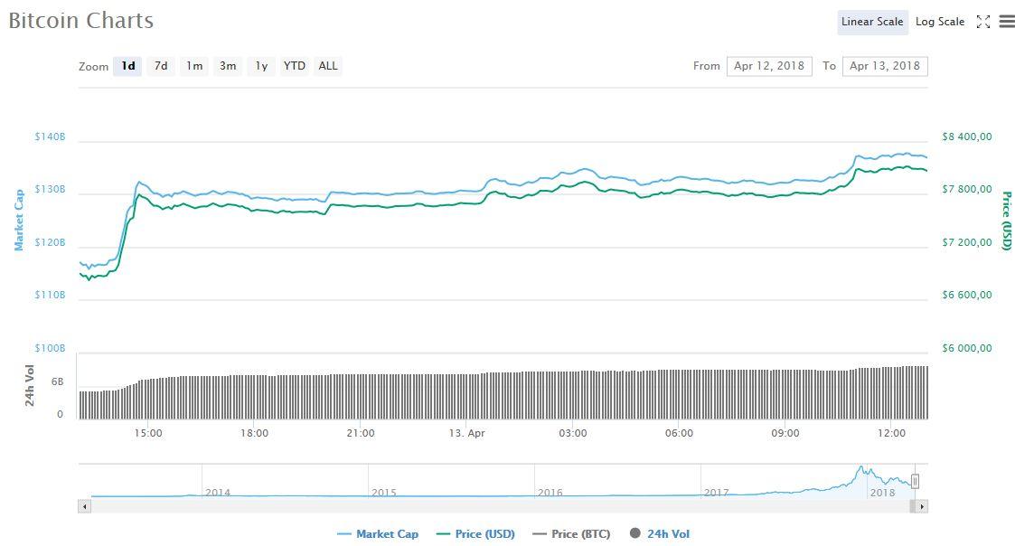 Биткоин превысил $8000. Почему рынок растёт?