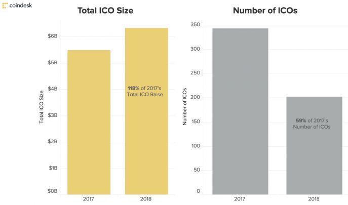 За 3 месяца 2018 ICO собрали больше, чем за весь 2017