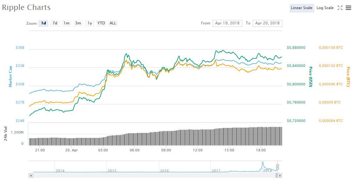 Биткоин преодолел $8500, рынок растёт
