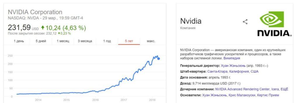 график нвидиа