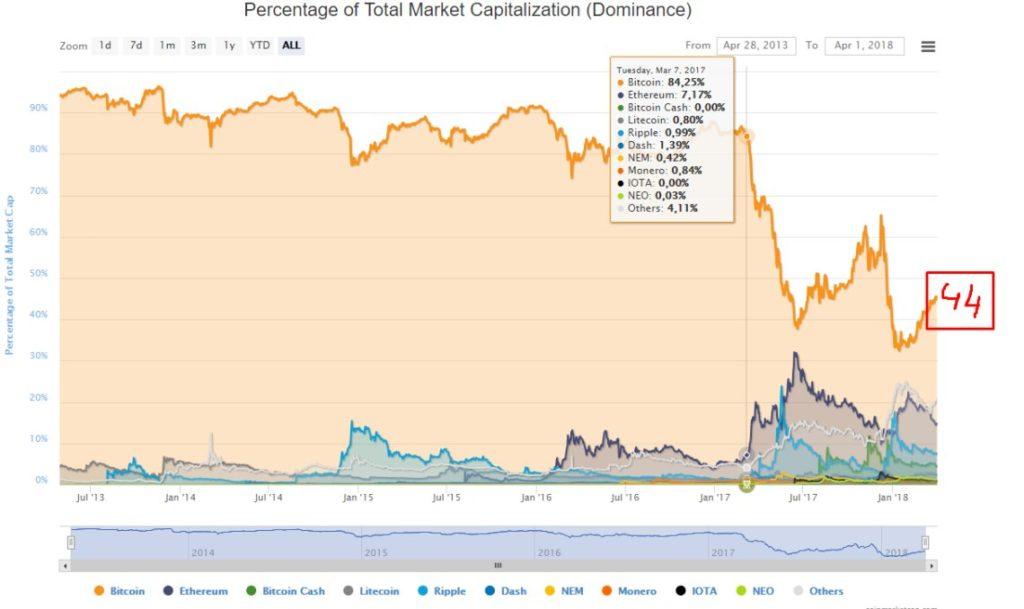 график доминации биткоина