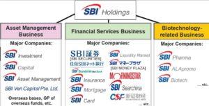 Схема холдинга sbi